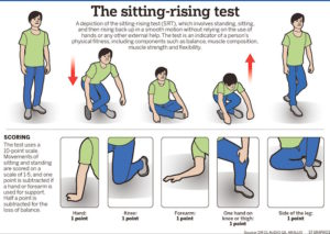 sitting and rising instructions